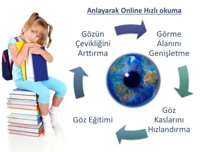 Neden Online Hızlı Okuma ?